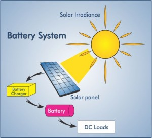 solar battery system - solar photovoltaic