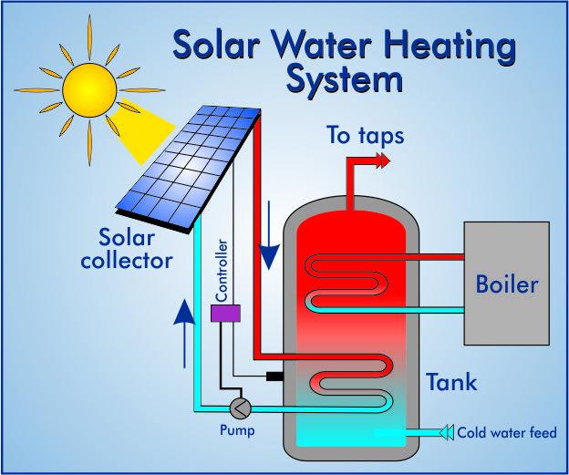 Solar Power Facts | Solar alternative energy