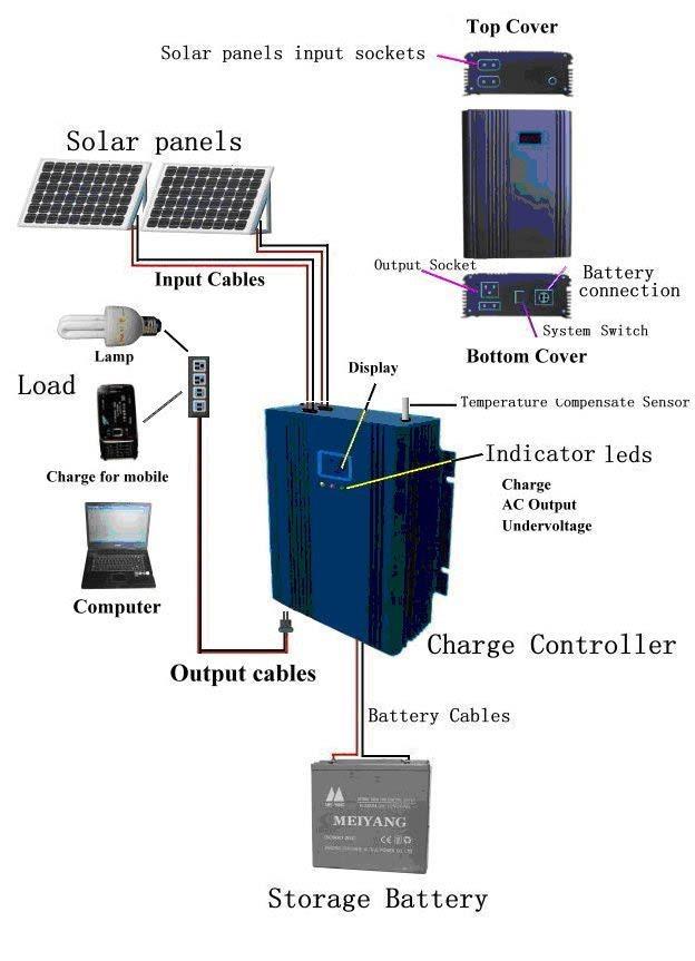 Solar Photovoltaic System Solar Power Facts Solar