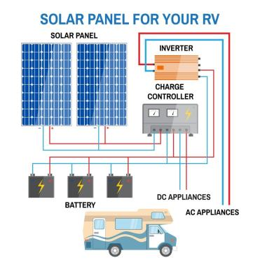 Rv Solar Charge Controller Guide Solar Power Facts